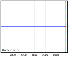 Intraday Australian Dollar vs Indian Rupe chart