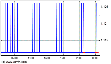 Australian Dollar vs New Zealand Dollar Intraday Forex Chart