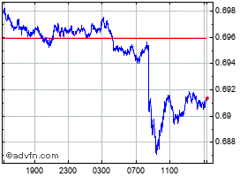 Intraday Australian Dollar vs United Stat chart