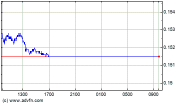 Brazil Real vs UK Pound Sterling Intraday Forex Chart