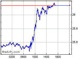 Intraday Brazil Real vs Japanese Yen chart