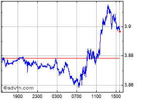 Intraday Brazil Real vs Mexican New Peso chart