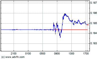 Brazil Real vs US Dollar Intraday Forex Chart