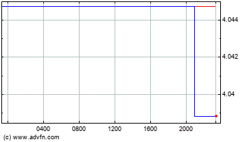 Canadian Dollar vs Brazil Real Intraday Forex Chart