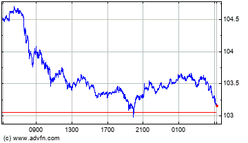 Canadian Dollar vs Japanese Yen Intraday Forex Chart