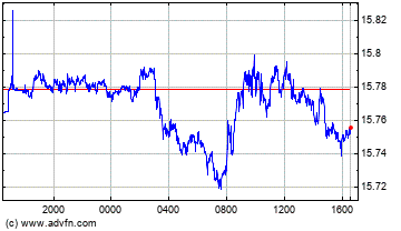 Canadian Dollar vs Mexican New Peso Intraday Forex Chart