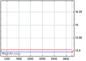 Intraday Canadian Dollar vs Mexican New P chart