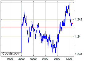 Intraday Canadian Dollar vs New Zealand D chart