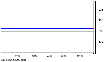Swiss Franc vs Canadian Dollar Intraday Forex Chart
