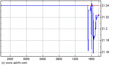 Swiss Franc vs Mexican New Peso Intraday Forex Chart