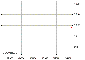 Intraday Swiss Franc vs Norwegian Krone chart