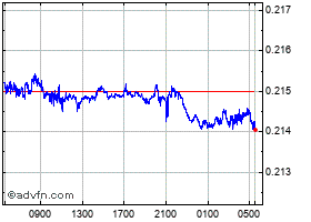 Intraday China Yuan Renminbi vs Australia chart