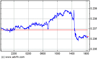 China Yuan Renminbi vs New Zealand Dollar Intraday Forex Chart