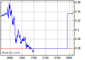 Intraday Euro vs Brazil Real chart