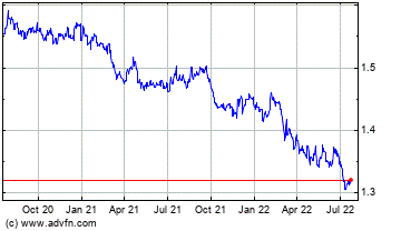Click Here for more Euro vs Canadian Dollar Charts.