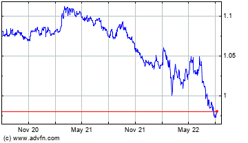 Click Here for more Euro vs Swiss Franc Charts.