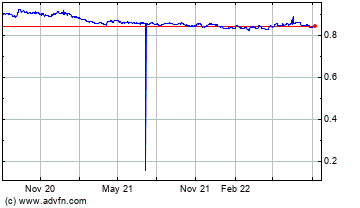 Click Here for more Euro vs UK Sterling Charts.