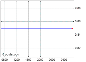 Intraday Euro vs UK Sterling chart