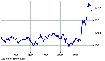 Euro vs Japanese Yen Intraday Forex Chart