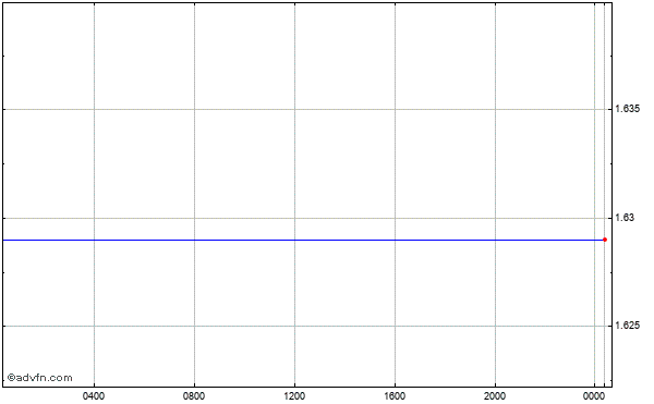 Euro vs New Zealand Dollar Intraday Forex Chart