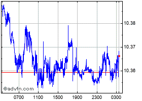 Intraday Euro vs Swedish Krona chart