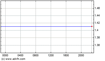 Euro vs Singapore Dollar Intraday Forex Chart
