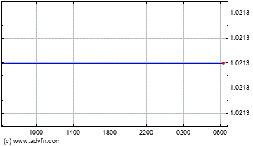 Euro vs US Dollar Intraday Forex Chart