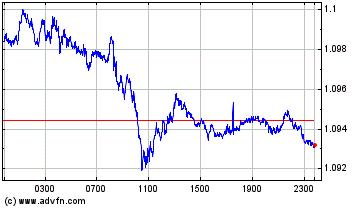 Chart Euro vs United States Dollar Spot - Today