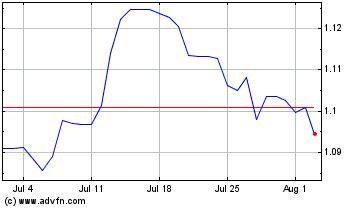 Chart Euro vs United States Dollar Spot - Month