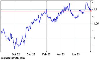 Chart Euro vs United States Dollar Spot - Historic Stock Chart