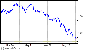 Click Here for more Euro vs United States Dollar Charts.