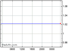 Intraday Euro vs United States Dollar chart