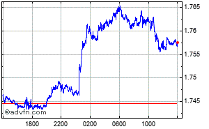 British Pound - Australian Dollar Intraday Forex Chart