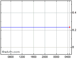 Intraday UK Sterling vs Brazil Real chart
