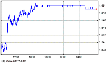UK Pound Sterling vs Canadian Dollar Intraday Forex Chart
