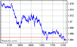 British Pound - Canadian Dollar Intraday Forex Chart