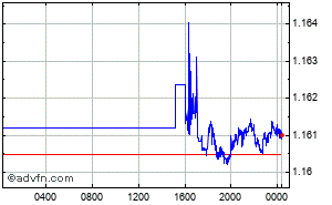 British Pound - Swiss Franc Intraday Forex Chart