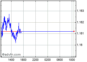 Intraday UK Sterling vs Swiss Franc chart