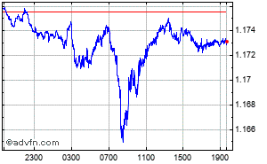 British Pound - Euro Intraday Forex Chart