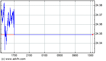 UK Pound Sterling vs Mexican New Peso Intraday Forex Chart