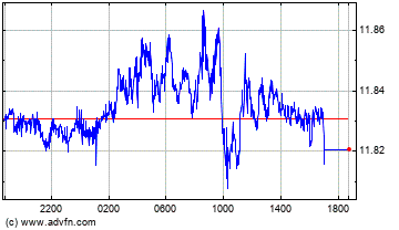 UK Pound Sterling vs Norwegian Krone Intraday Forex Chart