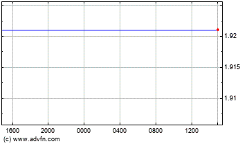 UK Pound Sterling vs New Zealand Dollar Intraday Forex Chart