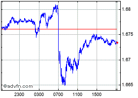 Intraday UK Sterling vs Singapore Dollar chart