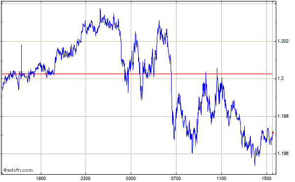 UK Pound Sterling vs US Dollar Intraday Forex Chart