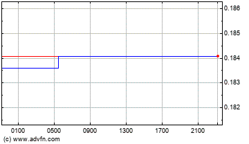 Hong Kong Dollar vs Australian Dollar Intraday Forex Chart