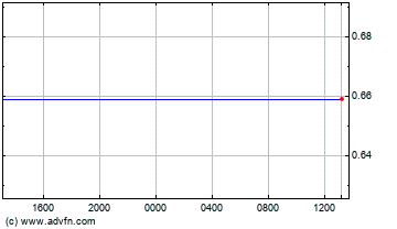 Hong Kong Dollar vs Brazil Real Intraday Forex Chart