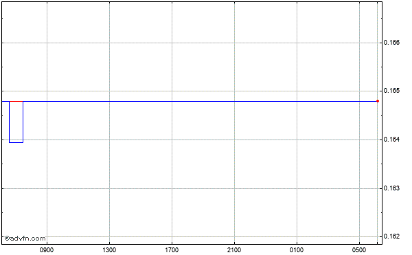 Hong Kong Dollar vs Canadian Dollar Intraday Forex Chart