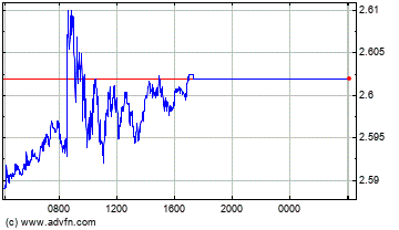 Hong Kong Dollar vs Mexican New Peso Intraday Forex Chart