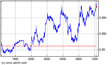 Japanese Yen vs Indian Rupee Intraday Forex Chart