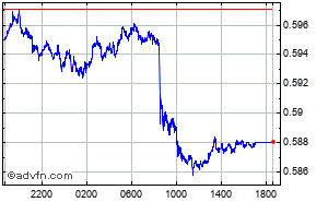Japanese Yen - Indian Rupee Intraday Forex Chart